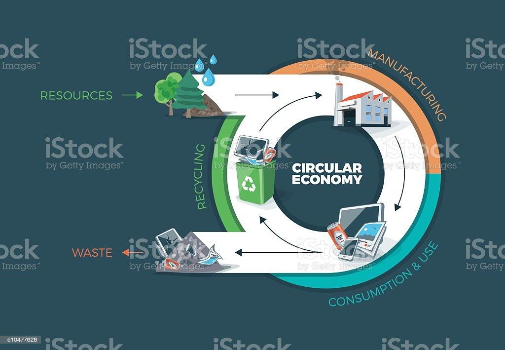 Circular Economy vector art illustration