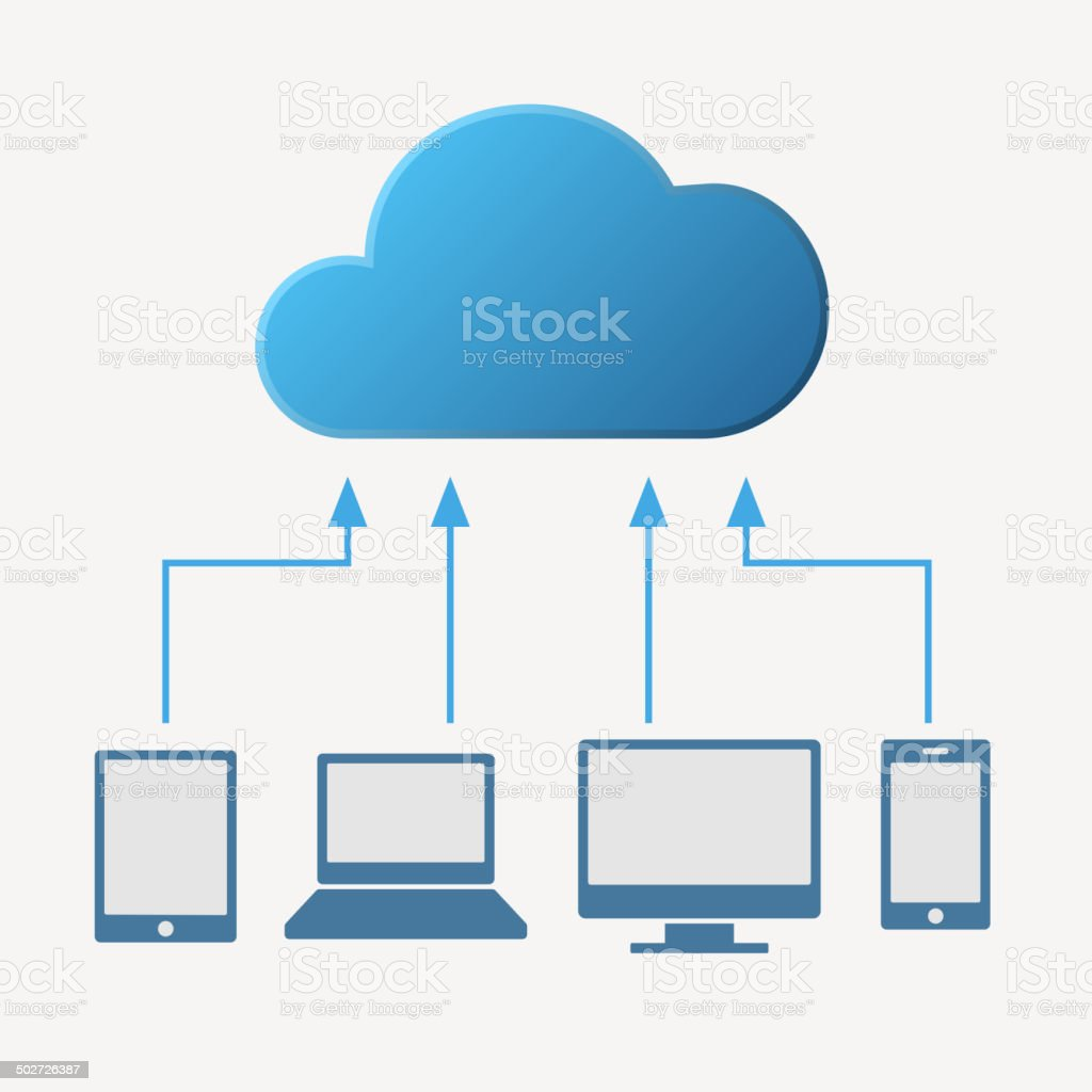 Cloud computing concept. Various devices like Smartphone, Tablet Computer, PC, royalty-free stock vector art