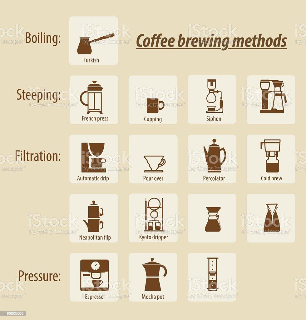Coffee brewing methods. Vector elements vector art illustration