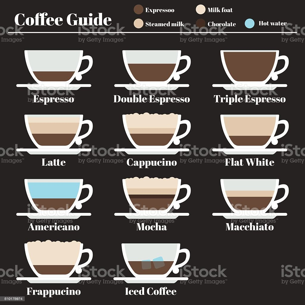 Coffee guide. set drinks different method preparation. Espresso. latte cappucino vector art illustration