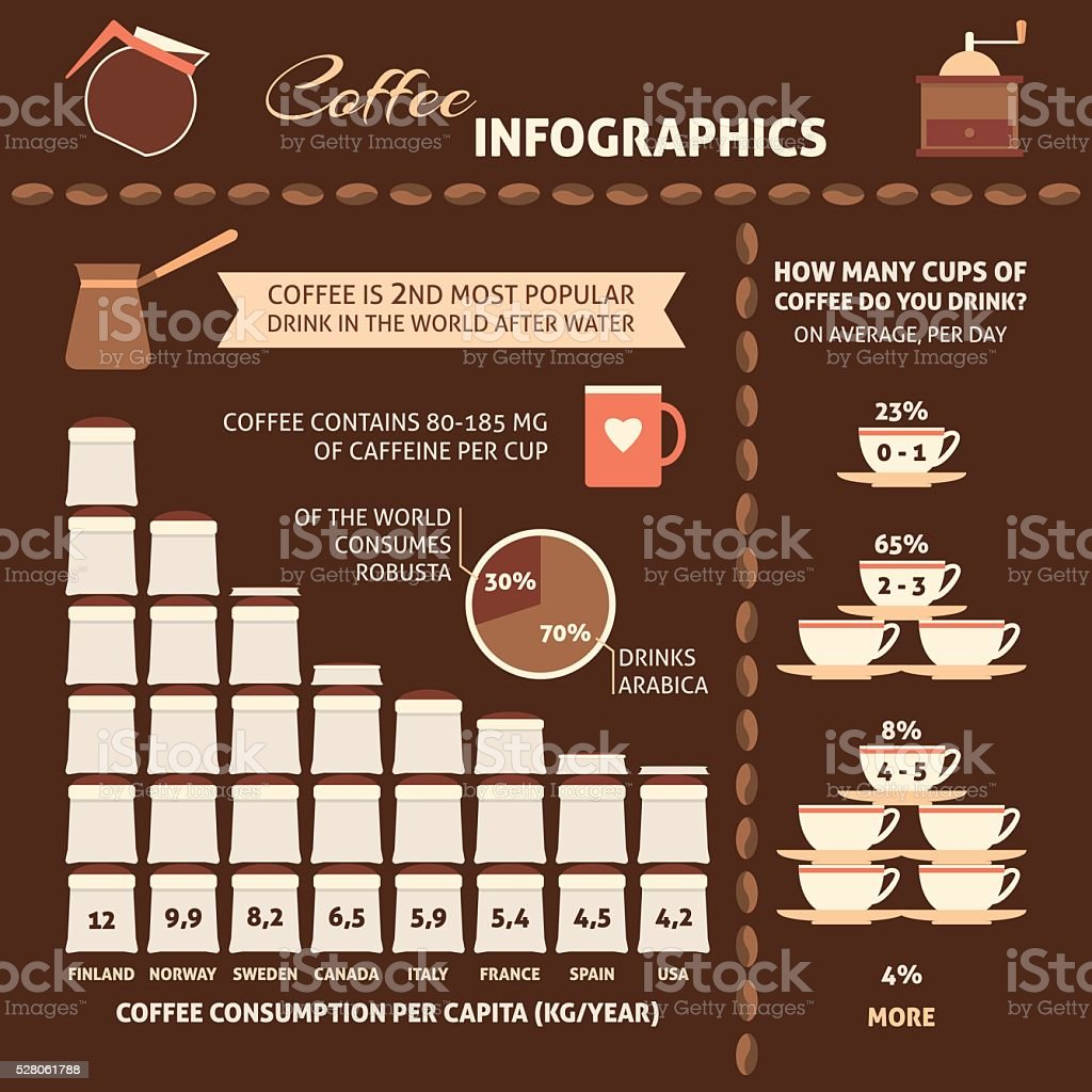 Coffee infographic with sample data vector art illustration