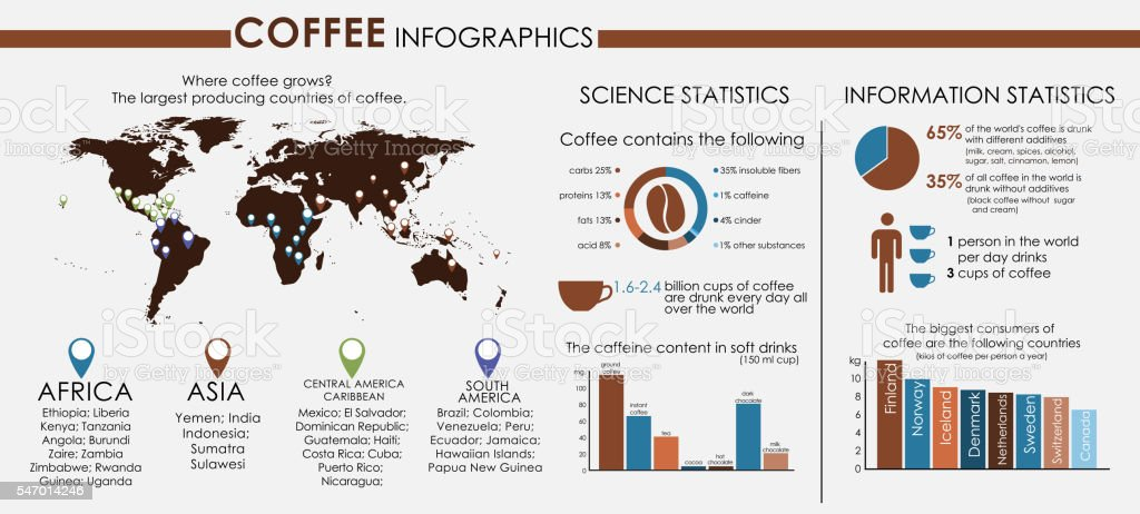 Coffee infographics with world map vector art illustration