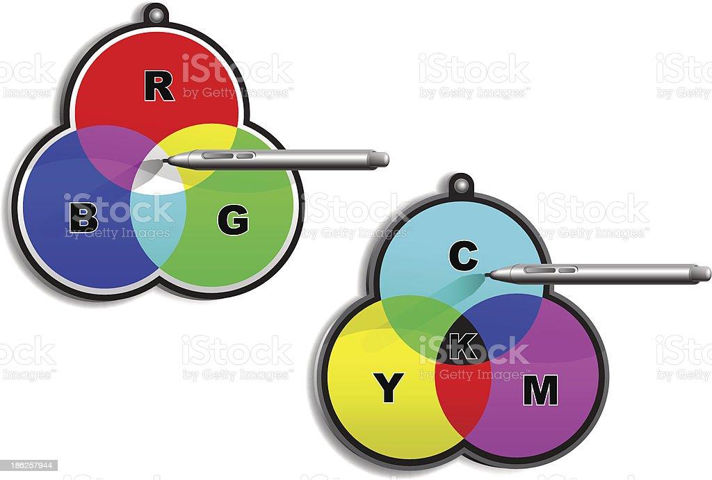 RGB,  CMYK  color circles royalty-free stock vector art