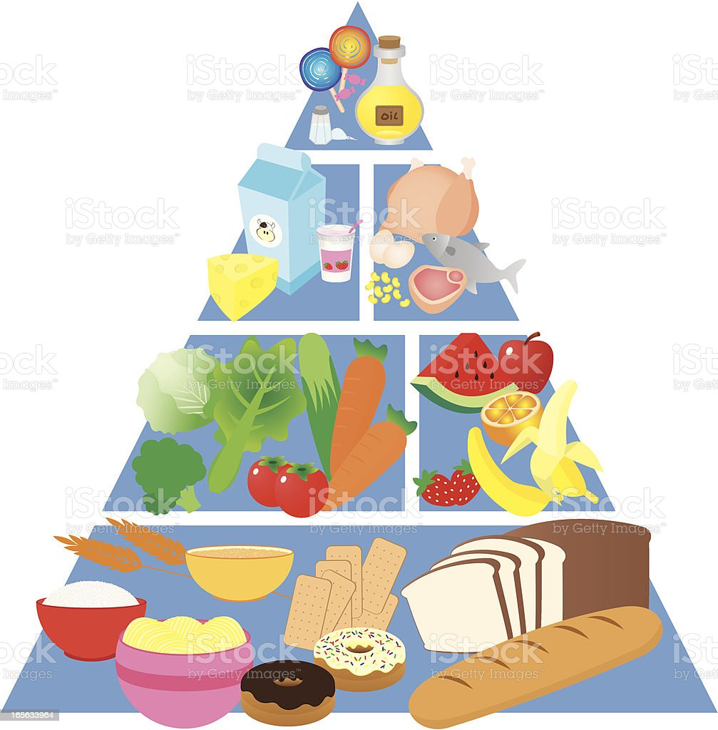 Colorful food pyramid with images of each food group royalty-free stock vector art