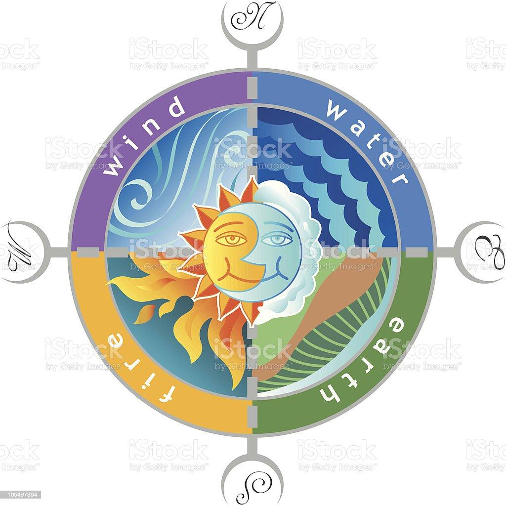 compass elements vector art illustration
