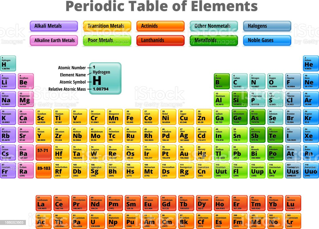 Complete Periodic Table of Elements Royalty Free Vector royalty-free stock vector art