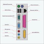 Connectors computer unit