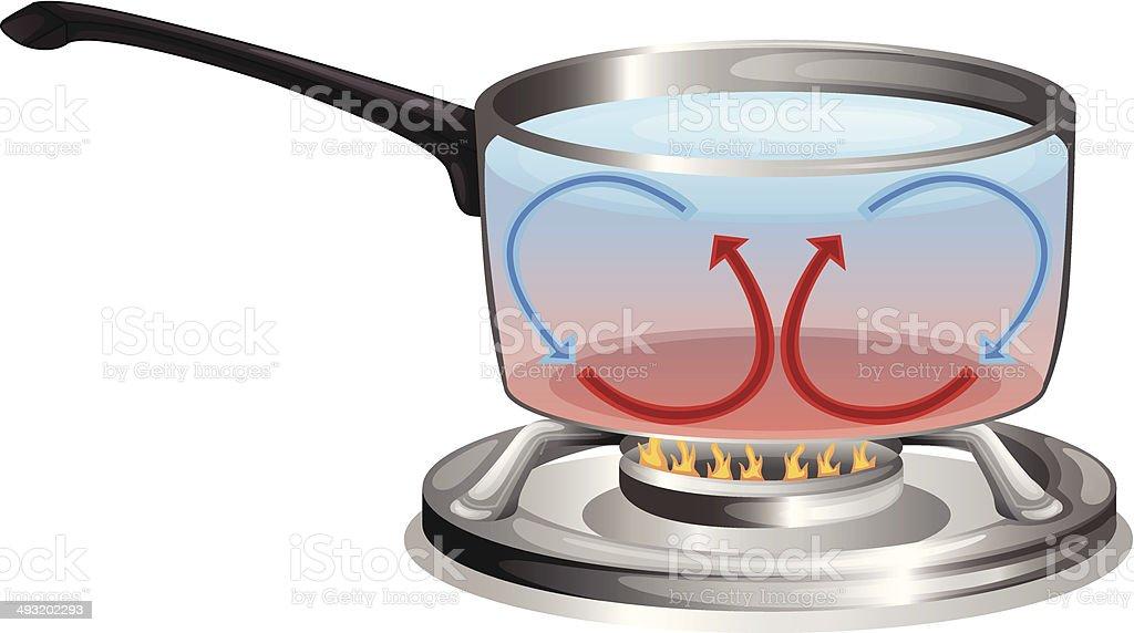 Cooking pot vector art illustration