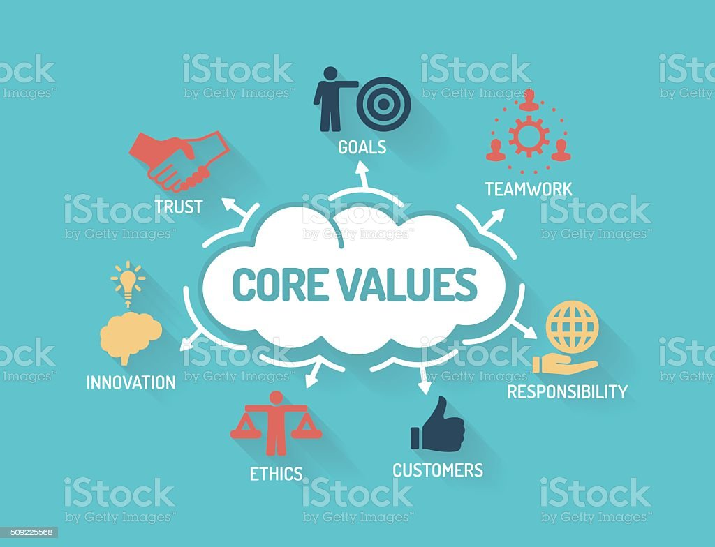 Core Values Chart with keywords and icons Flat Design vector art illustration