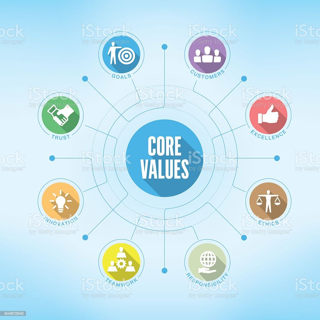 Core Values chart with keywords and icons vector art illustration