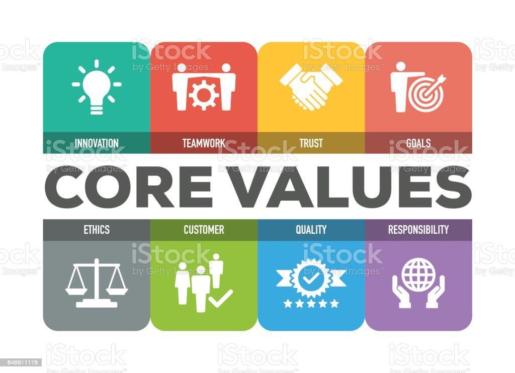 Core Values Icon Set vector art illustration