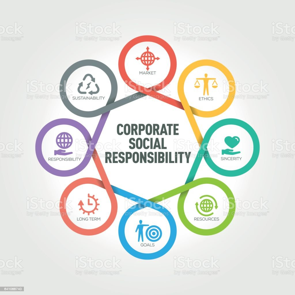 social responsibility of corporations Social responsibility in business or corporate social responsibility (csr) pertains to people and organizations behaving and conducting business ethically and with sensitivity towards social, cultural, economic, and environmental issues striving for social responsibility helps individuals, organizations, and governments have a positive impact.