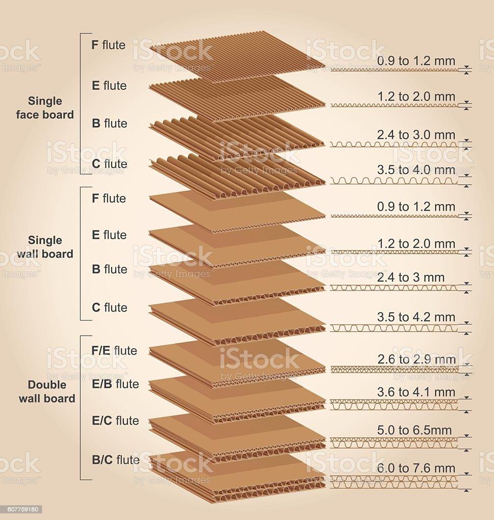Corrugated cardboard thickness vector art illustration