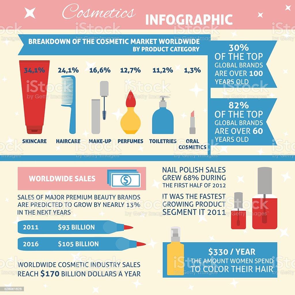Cosmetics infographic vector art illustration