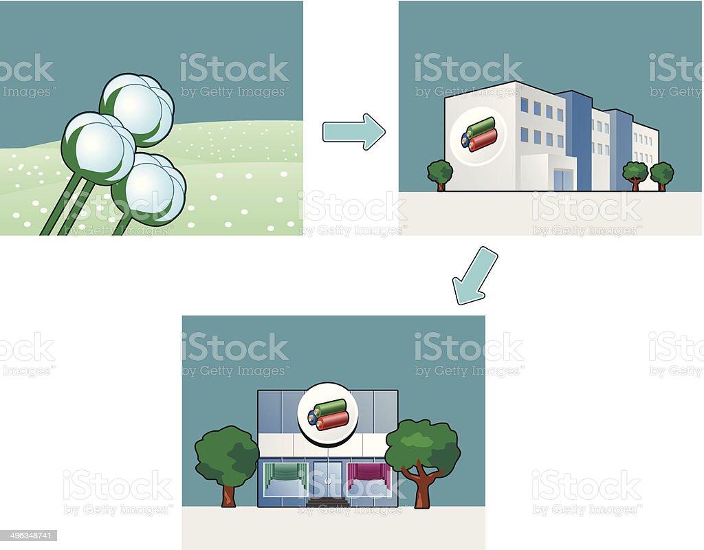 cotton factory vector art illustration