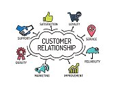 Customer Relationship. Chart with keywords and icons. Sketch