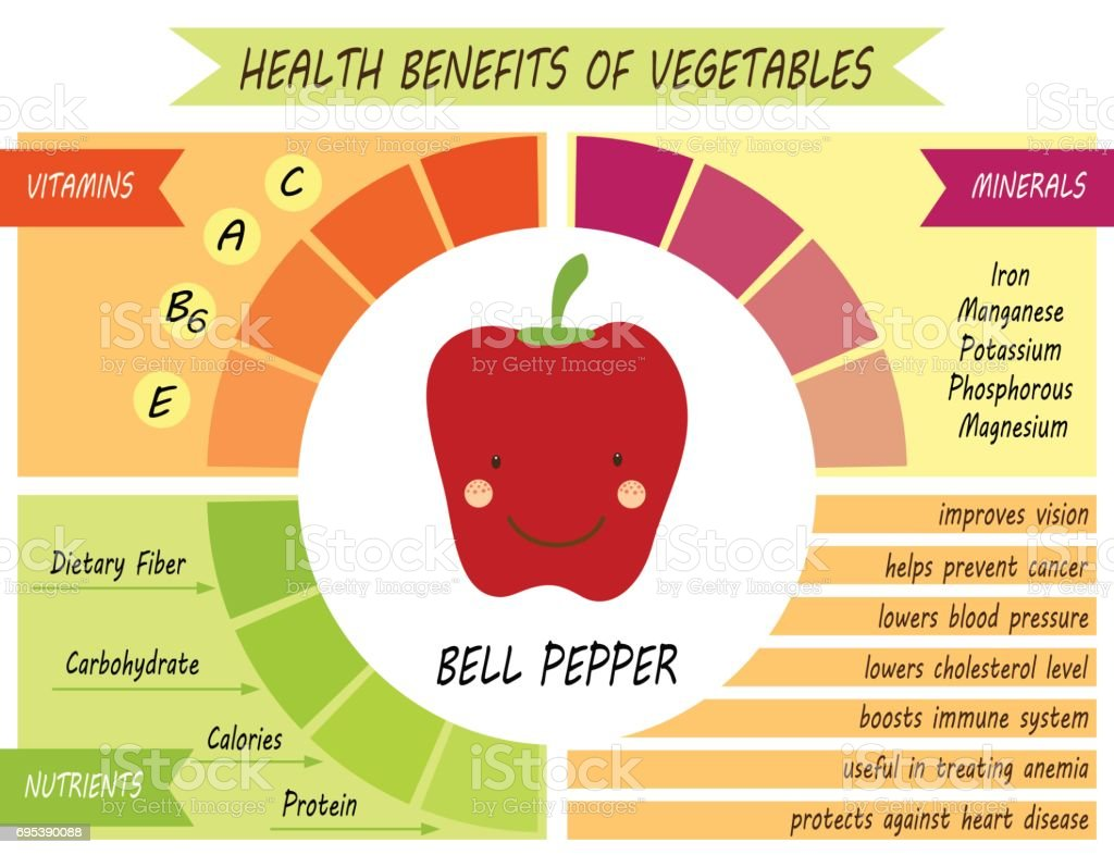 Cute infographic page of Health Benefits of vegetables vector art illustration