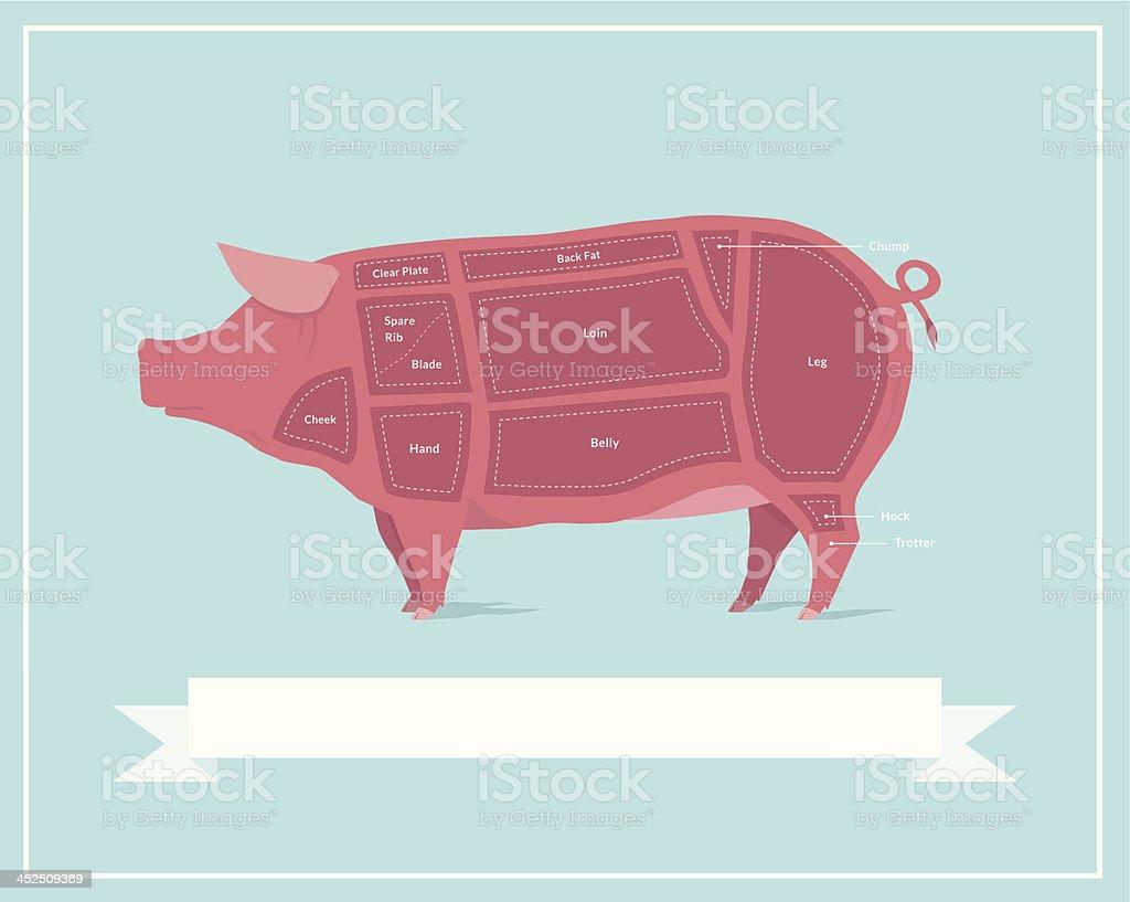 Cuts of Pork vector art illustration