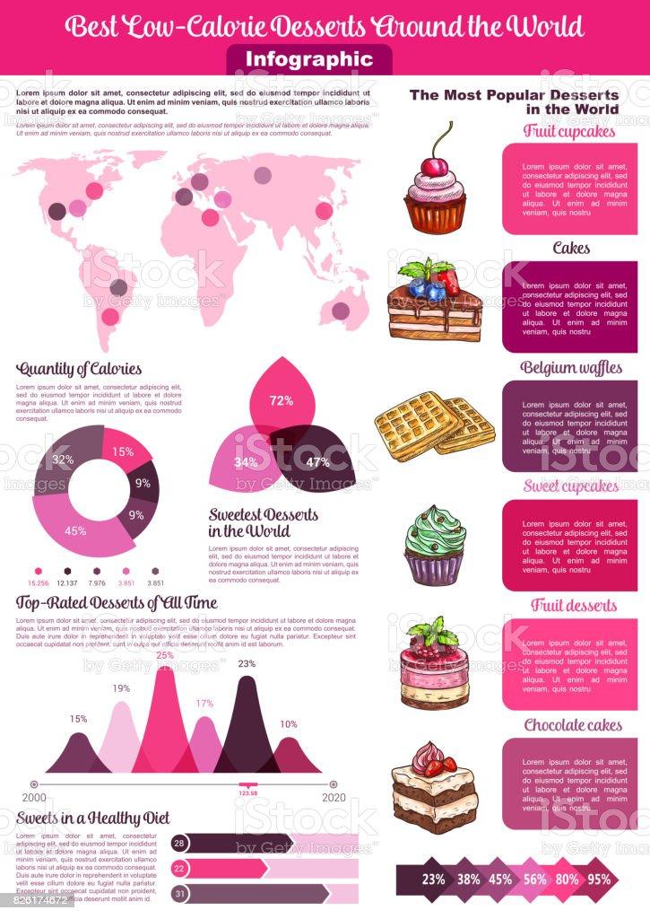 Dessert or sweet food calories vector infographics vector art illustration