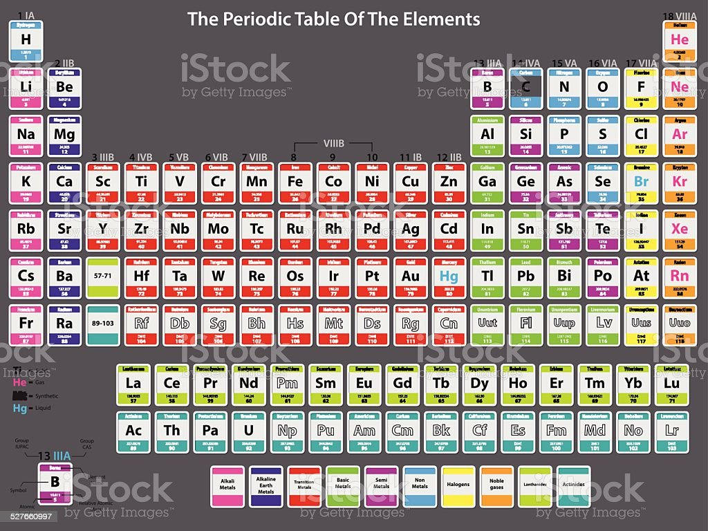 Detailed periodic table of elements vector art illustration