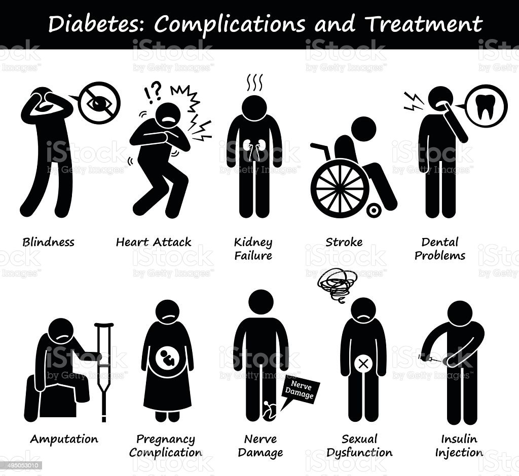 Diabetes Mellitus Diabetic High Blood Sugar Complications and Treatment vector art illustration