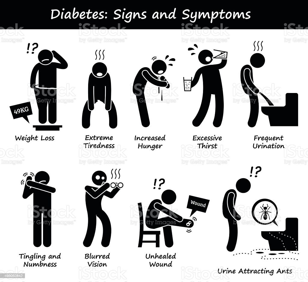 Diabetes Mellitus Diabetic High Blood Sugar Signs and Symptoms vector art illustration