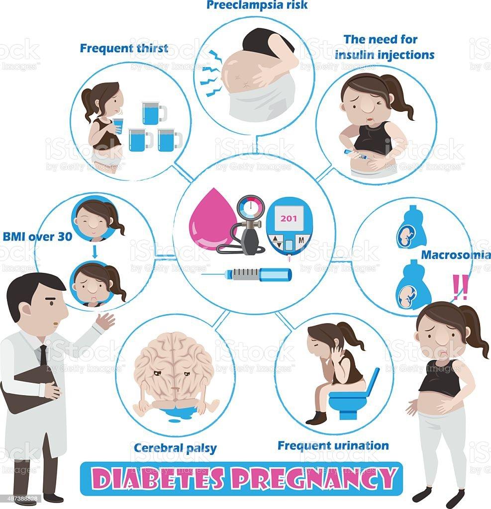 Diabete gravidanza illustrazione royalty-free