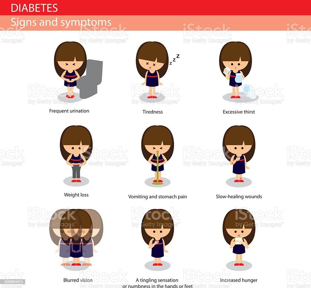 Diabetes signs and symptoms vector art illustration