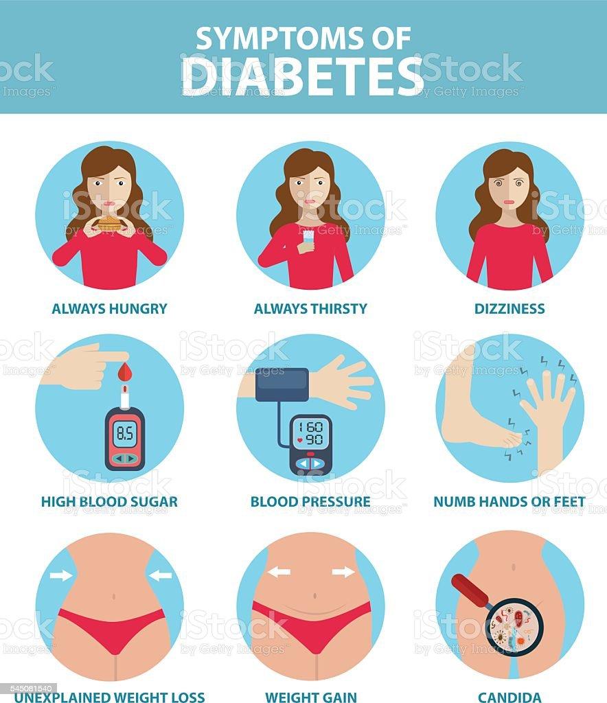 Diabetic symptoms infographic health care concept vector flat icons vector art illustration