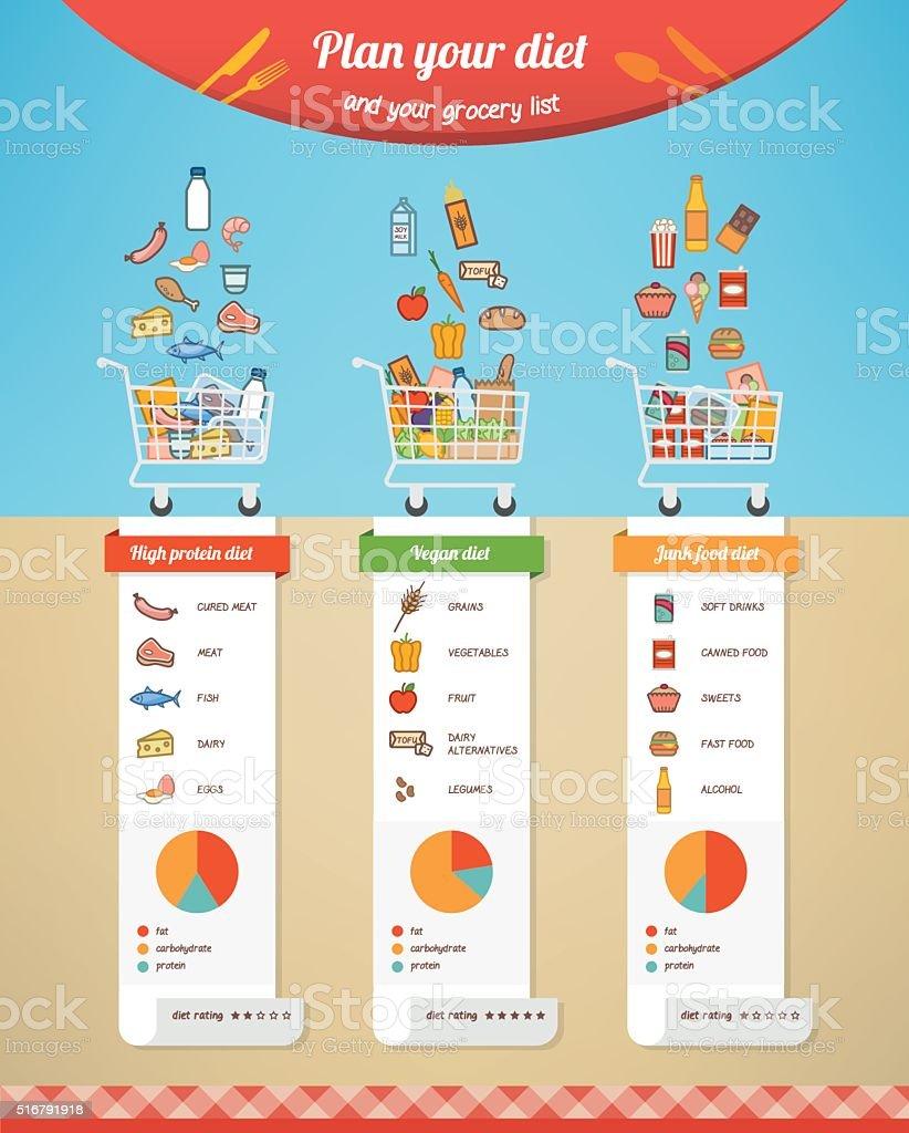 Diet chart comparison vector art illustration