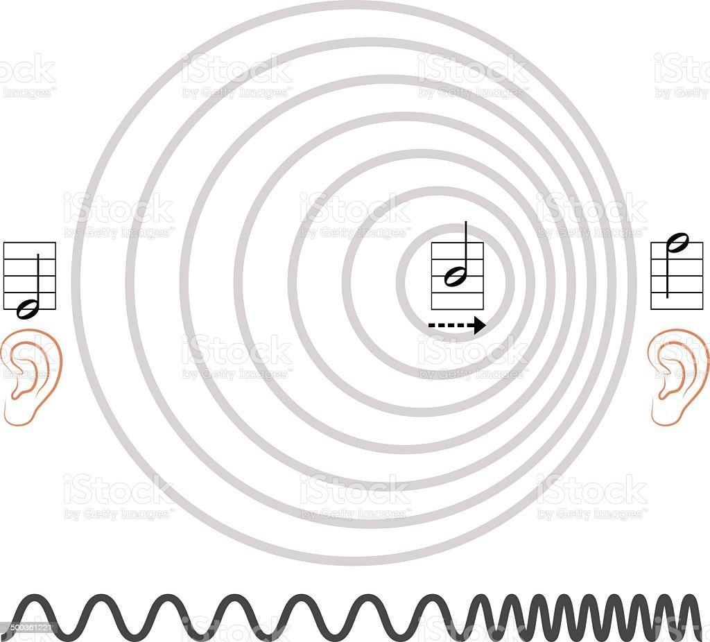 Doppler Effect Ears royalty-free stock vector art