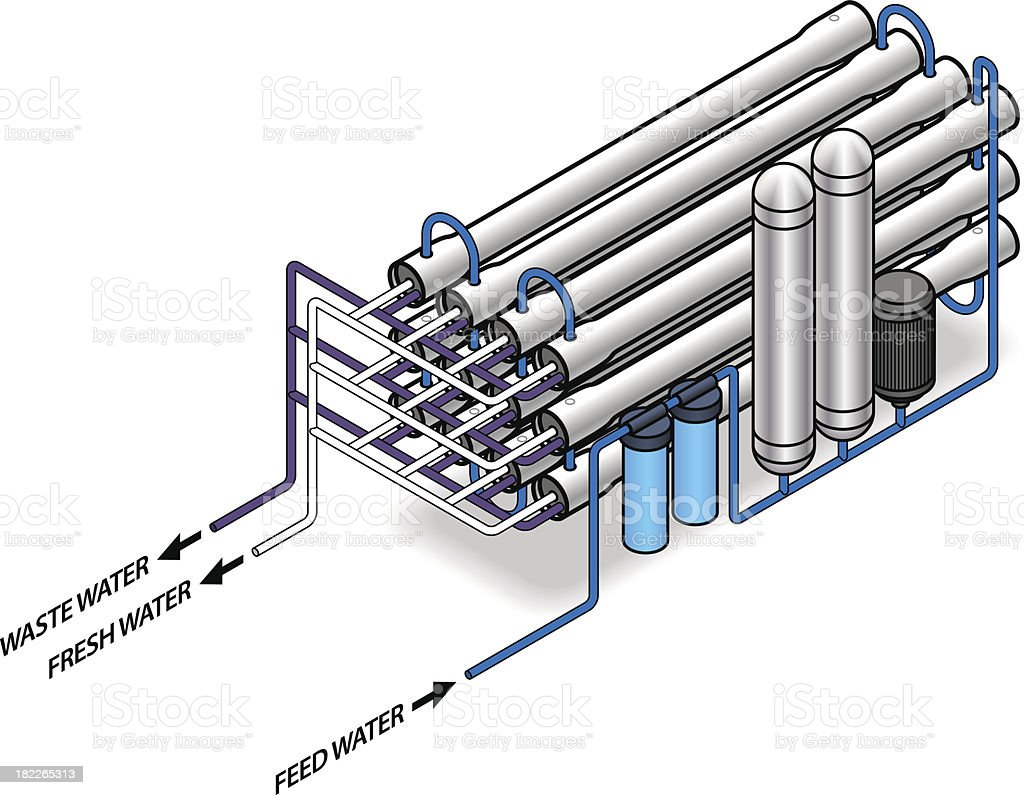 A drawing of a water purification system vector art illustration