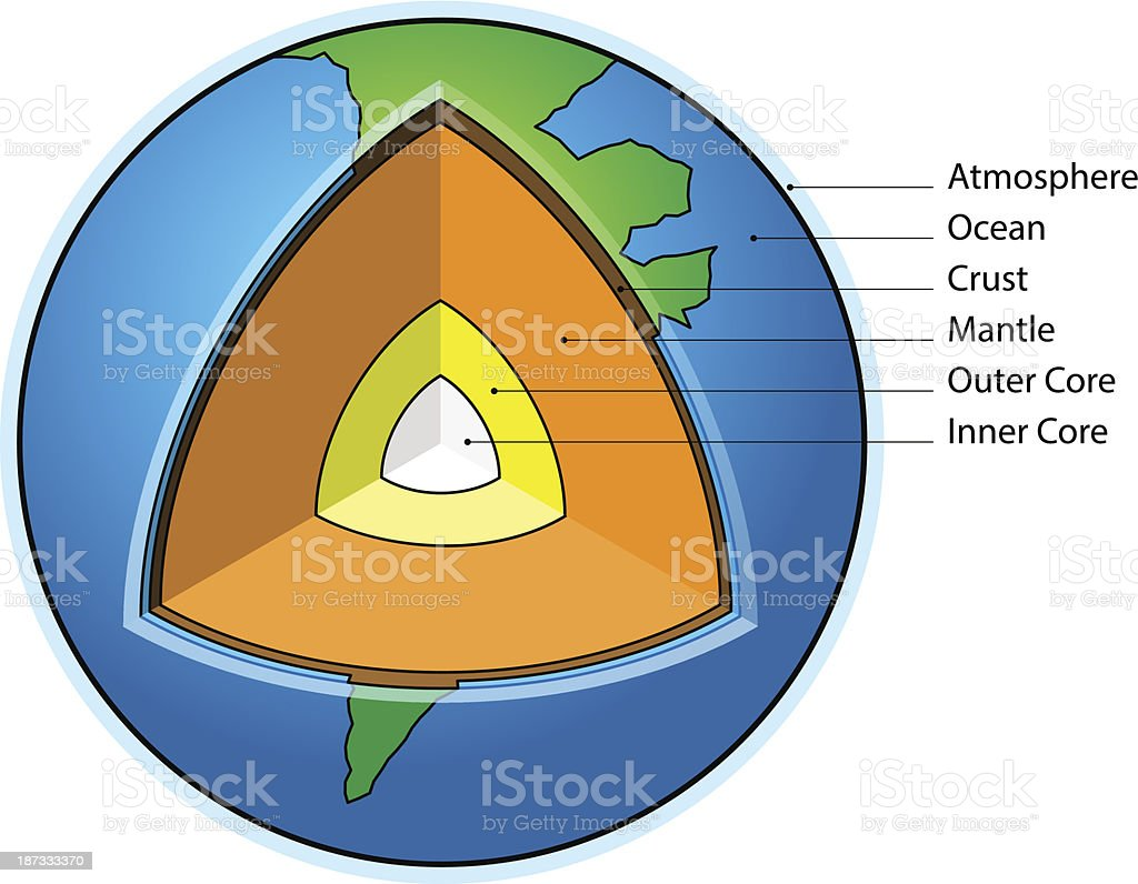 Earth Cross-section vector art illustration