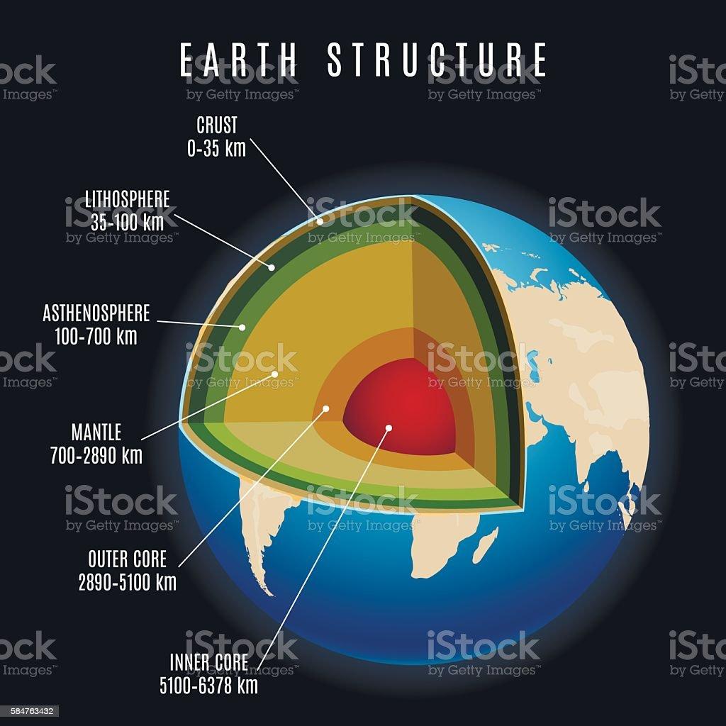 Earth structure vector illustration vector art illustration