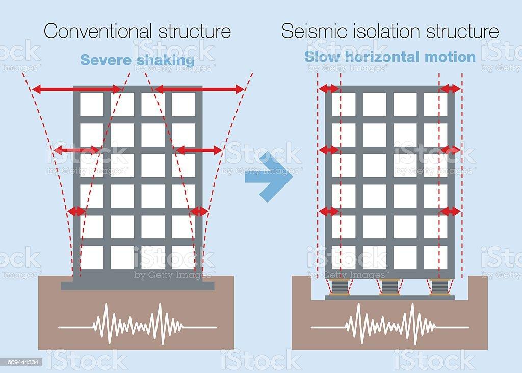 earthquake resistant structure contrast diagram vector art illustration
