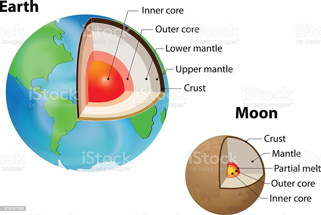 Earth's and Moon's internal structure vector art illustration