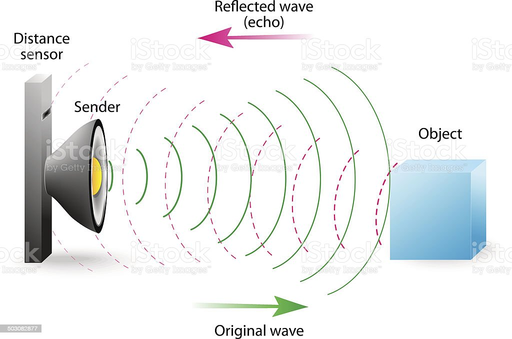 echo is a reflection of sound waves vector art illustration