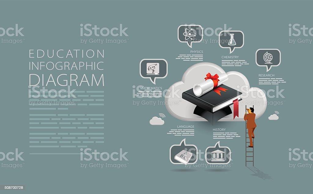Education diagram vector art illustration