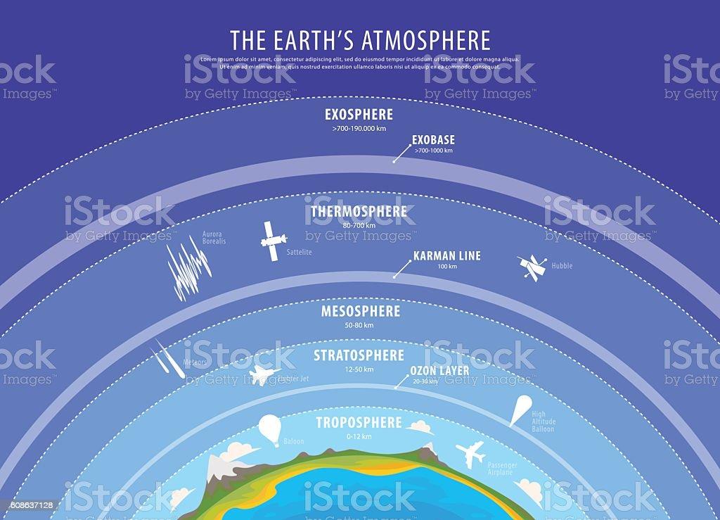 Education poster - earth atmosphere vector vector art illustration