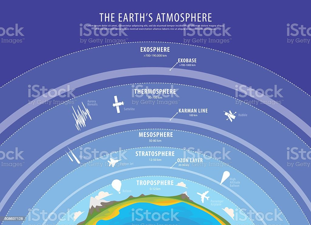 Education poster - earth atmosphere vector vector art illustration