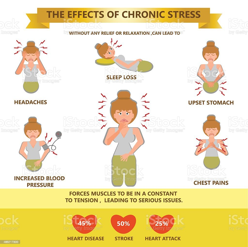 Effects of Chronic Stress Cause illness vector art illustration