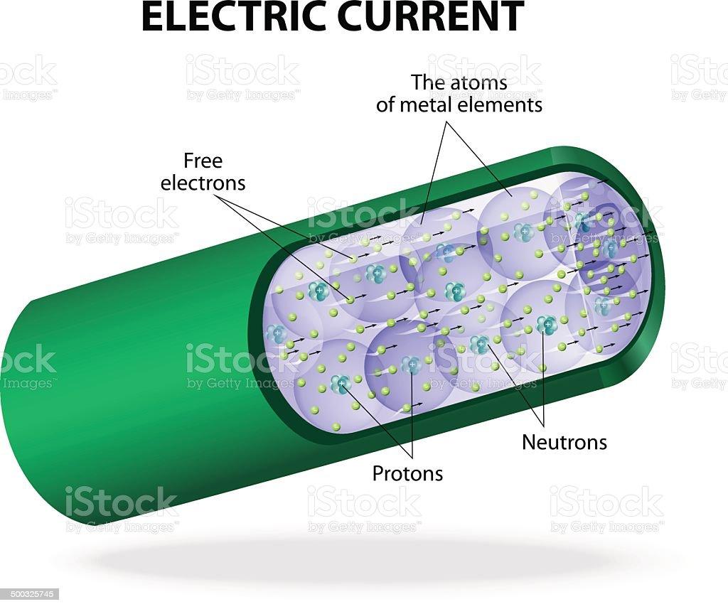 Electric current. Vector diagram vector art illustration