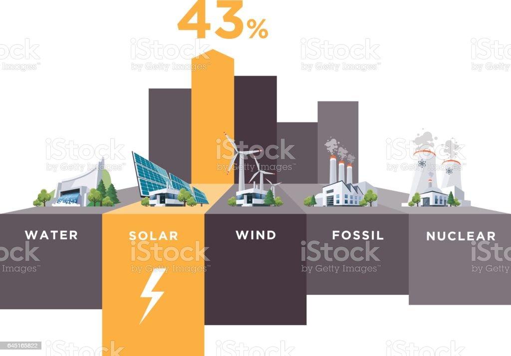 Electric Power Station Types Usage Percentage vector art illustration