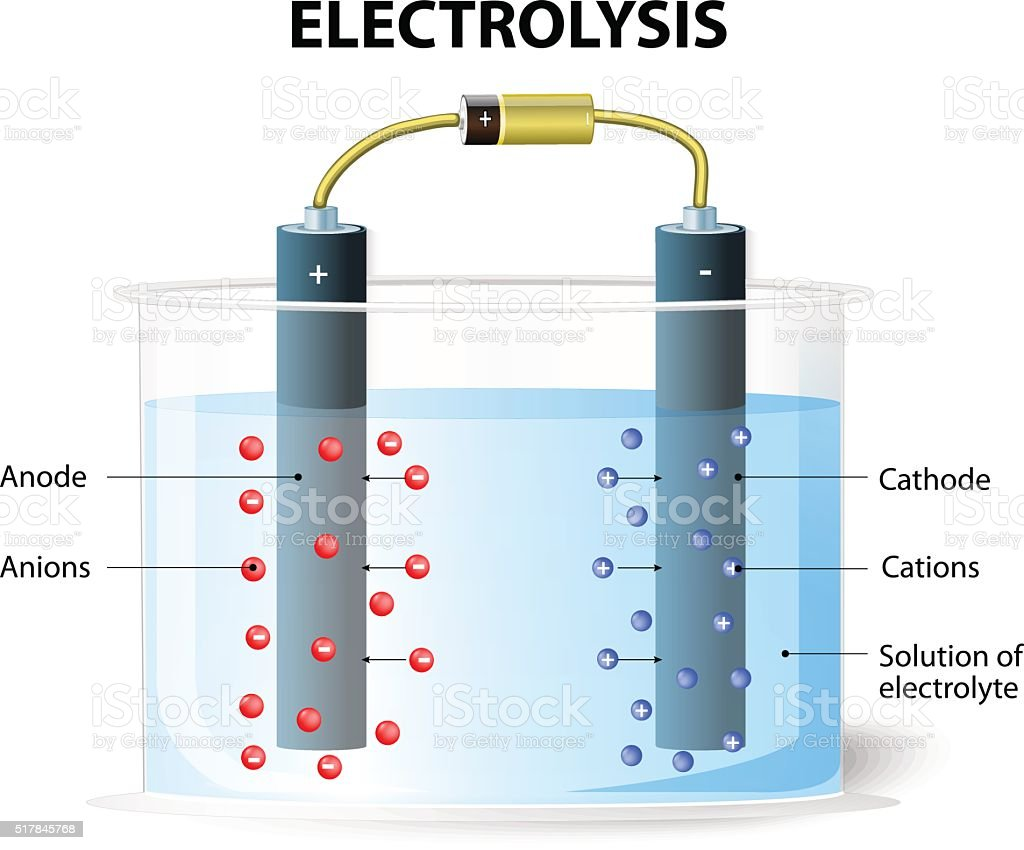 Electrolysis. Experimental set up for electrolysis vector art illustration