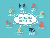 Employee Benefits  Chart with keywords and icons  Flat Design