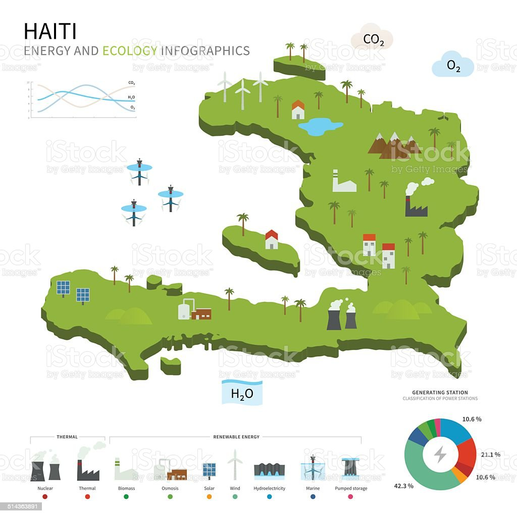 Energy industry and ecology of Haiti vector art illustration
