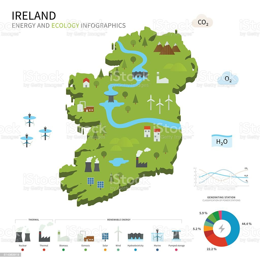 Energy industry and ecology of Ireland vector art illustration