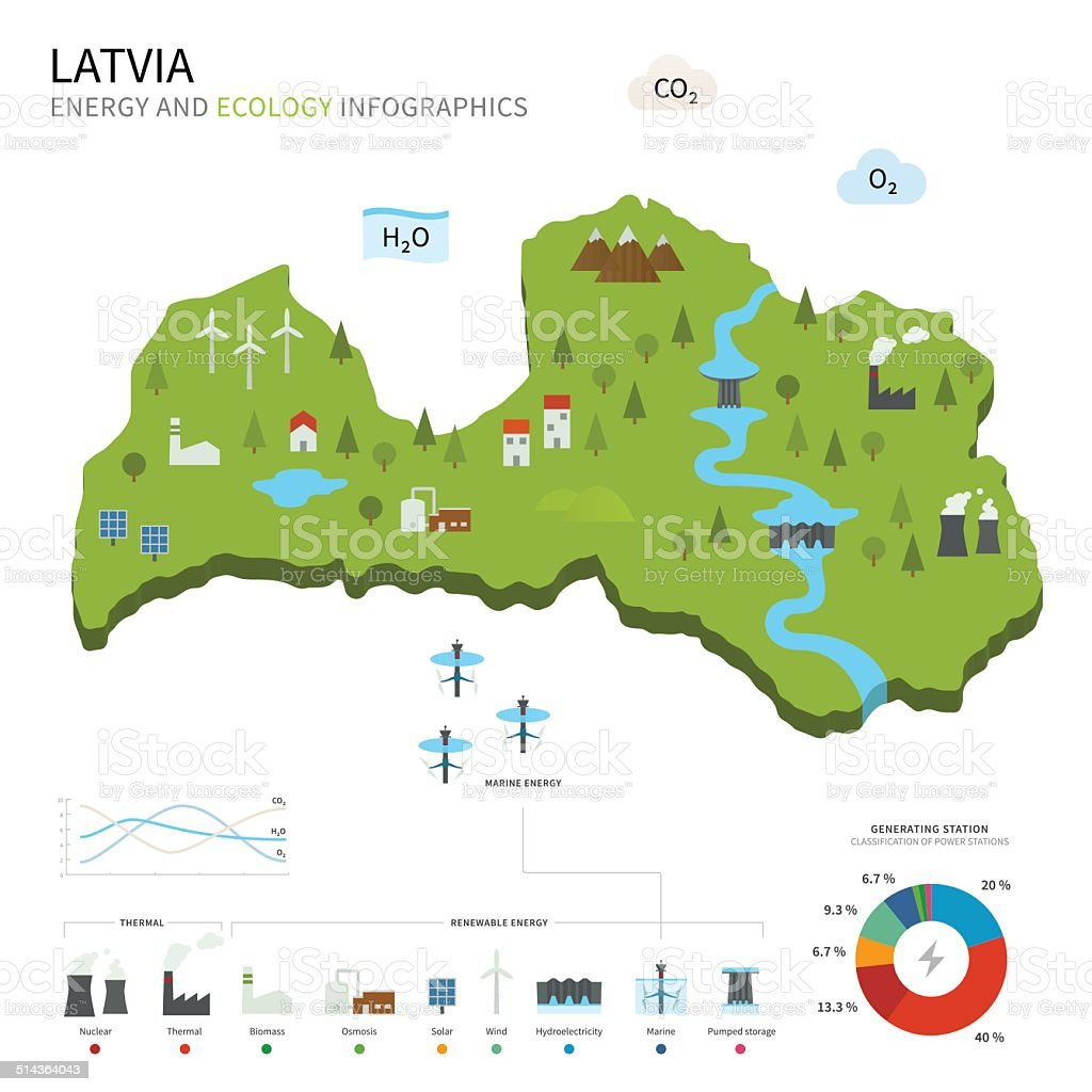 Energy industry and ecology of Latvia vector art illustration