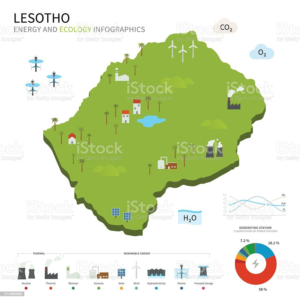Energy industry and ecology of Lesotho vector art illustration