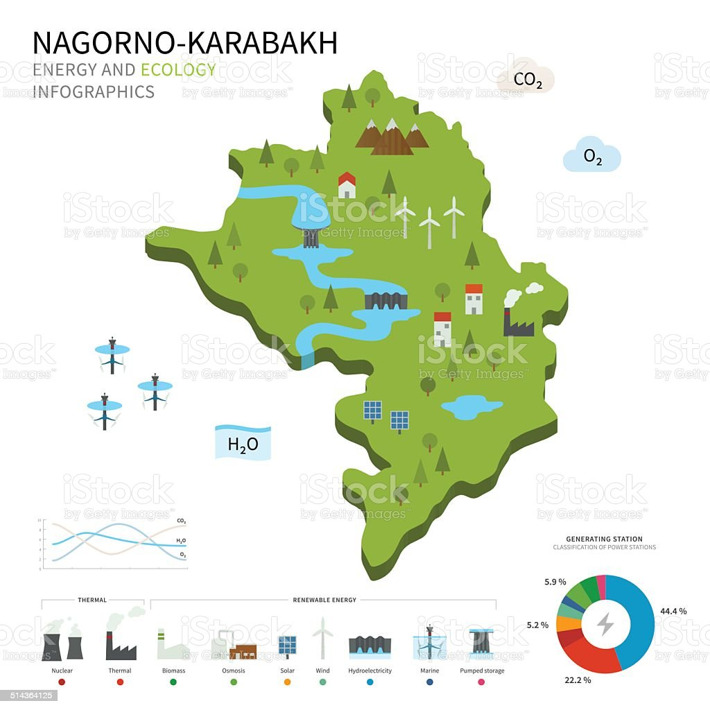 Energy industry and ecology of Nagorno-Karabakh vector art illustration